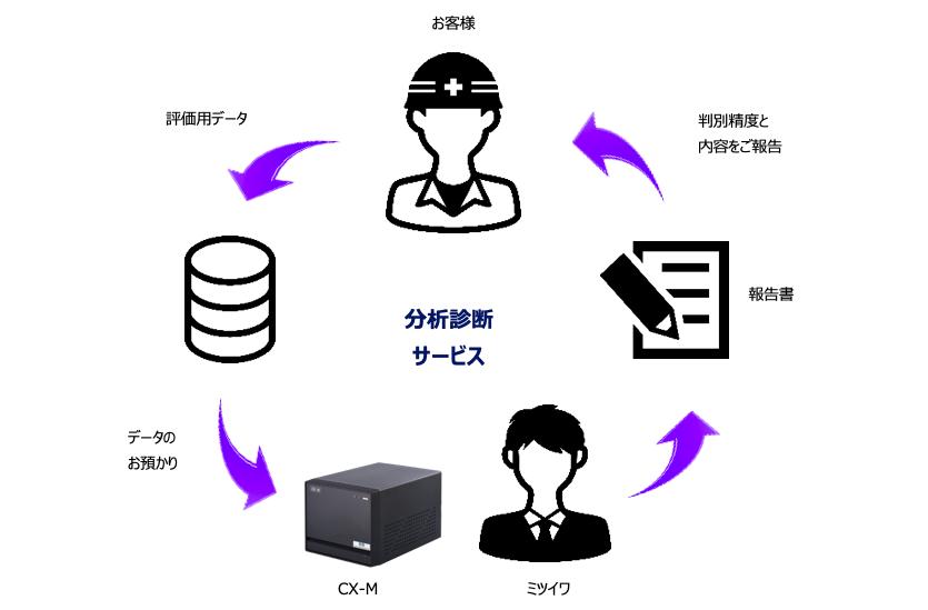 分析診断サービス