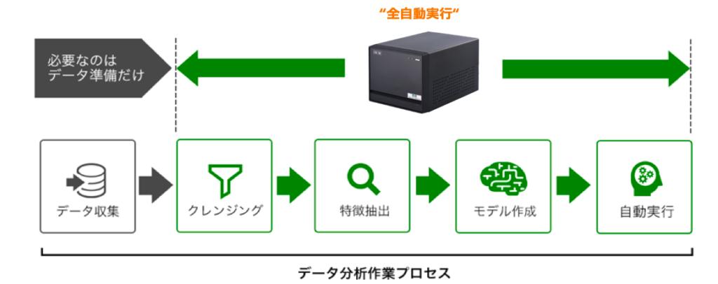 """診断基準自動生成マシン""""CX-M""""のデータ分析作業プロセス"""