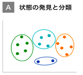 A:状態の発見と分類