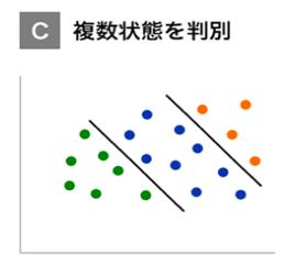 C:複数状態を判別