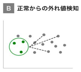 B:正常からの外れ値検知