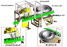 ボトル容器供給フィーダー&整列ロボット