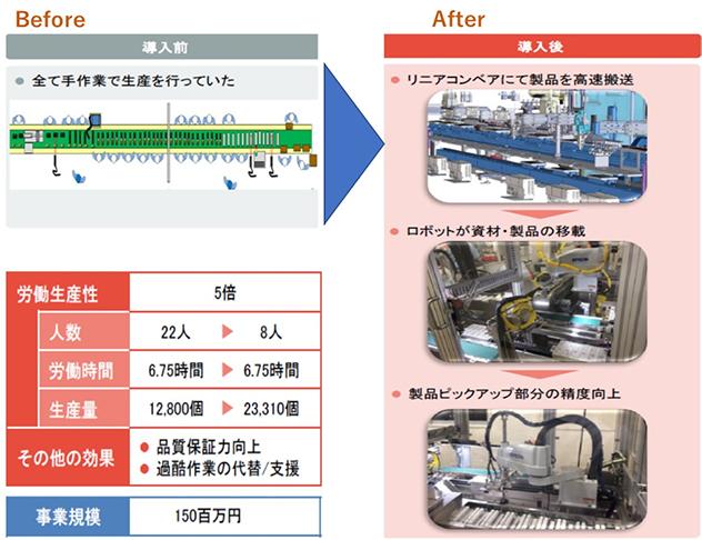 化粧品の仕上・包装工程の自動化 導入事例