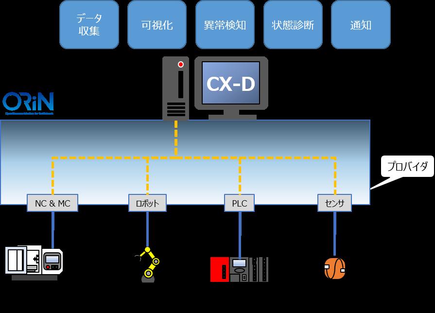 データ収集の図