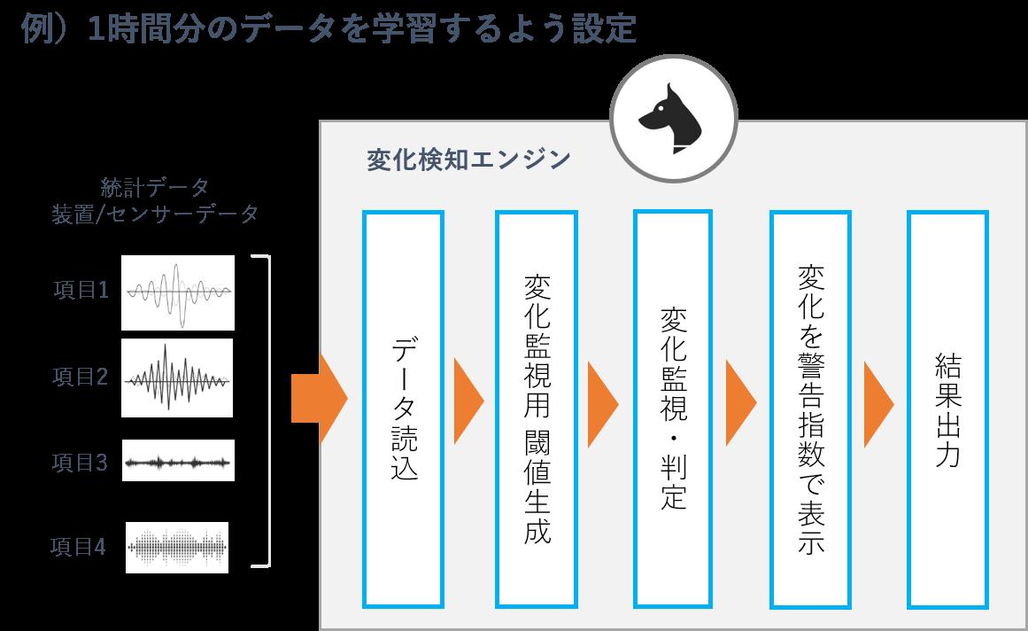 変化監視の図