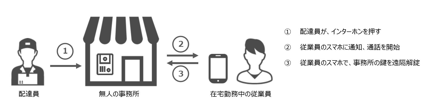 doorphone_shikumi