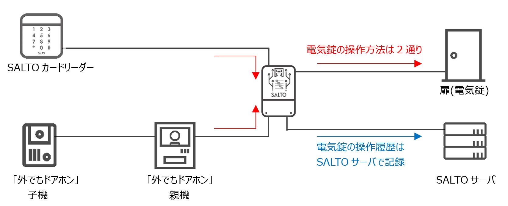 salto_shikumi